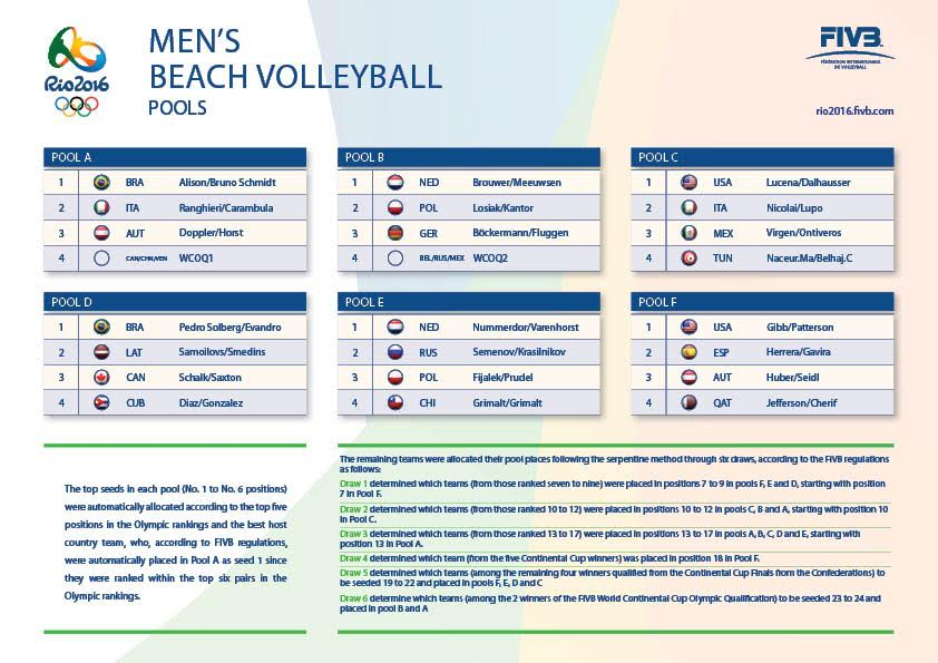 RIO Olympics Beach Volley draw